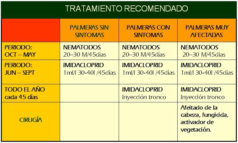 Picudo_Rojo_-_Cuadro_Tratamientos_recomendados