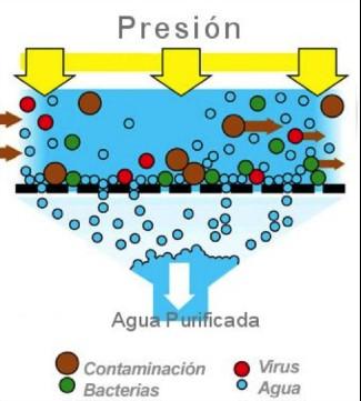 ósmosis-inversa